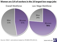 On Pi Day, check out pie chart showing most low-wage jobs are held by women - Capitol Report - MarketWatch Charts And Graphs, Pie Charts, Pi Day, Minimum Wage, Knowledge Is Power, Hurdles, Infographics, Feminism, Check