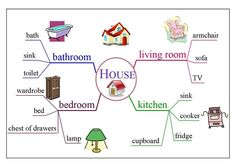 vocabulary mind maps