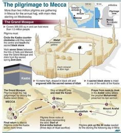 Hajj, The pilgrimage to Makkah - Journey Step By Step Guide Islam Religion, Islam Muslim, Islam Quran, Masjid Al Haram, Info Board, Abu Dhabi, Journey To Mecca, Pilgrimage To Mecca, Islamic Studies