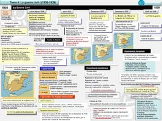 esquema segunda republica española - Buscar con Google