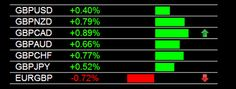 Main Forex Trading Session GBP Strength Trading Signal 7-15-2014  This is a portion of the heatmap. Each pair updates individually in real time and the arrows are also real time indicating movement and pairs to look at and consider first.  Forexearly Forex Signals #forex #fxpremiere #forexsignals www.fxpremiere.com