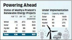 "The idea was to set a plan in place and first see the results on the ground rather publicise just a policy on paper,"" said IAS S R Mohanty, secretary, new and renewable energy department, Madhya Pradesh. The state has made things easy for investors."