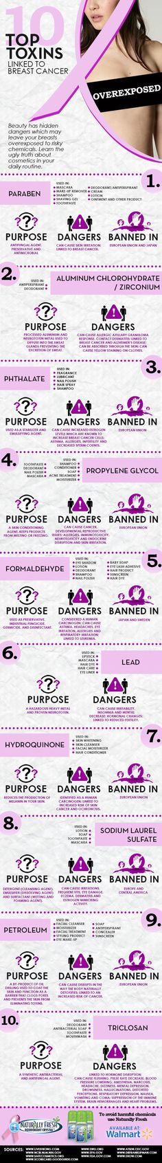 Friday's featured infographic: Breast cancer and cosmetics | harmless home - 10 cosmetics chemicals to avoid to reduce breast cancer risk