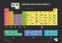 Marketing System if Digital Elements 3.0  (From Zaraguza digital).