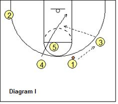 Michigan Offense - back-cut off high post screen Basketball Practice, Basketball Plays, Basketball Drills, Basketball Coach, Michigan, Coaching, Training, Sports, Style