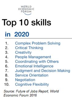 Personal development skills - century skills - Skills - Critical thinking - Thinking skills, Resume Skills, Job Resume, Resume Tips, Resume Ideas, Personal Development Skills, Career Development, Job Interview Tips, Job Interview Questions, Job Interviews