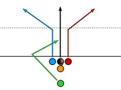 Flag football play with three deep options and outlet underneath. QB will need to avoid the rush though as play takes to develop. Flag Football Drills, Flag Football Plays, American Football, Football Team, Football Stuff, Football Formations, Coaching Techniques, Special Olympics, T Play