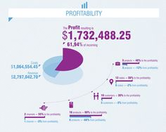 5 | Tidemarks Infographics Could Change How Your Business Is Run | Co.Design: business + innovation + design