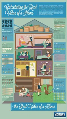 Calculating the real value of a home...real estate infographics   Resources for Real Estate Agents