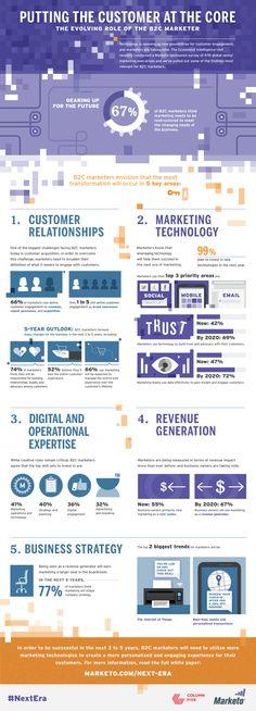 Putting The #Customer At The #Core #B2C #ecommerce #infografia