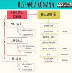 La Hispania romana Spain History, Greece Hotels, School Notes, Ancient Rome, How To Get, How To Plan, Greece Travel, Plan Your Trip, Infographic