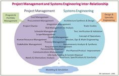 Leveraging Systems Engineering in Project Management - PM Certification Systems Engineering, Engineering Projects, Project Charter, Human Resources, Project Management, E Design, Portfolio Design, Study, Relationship