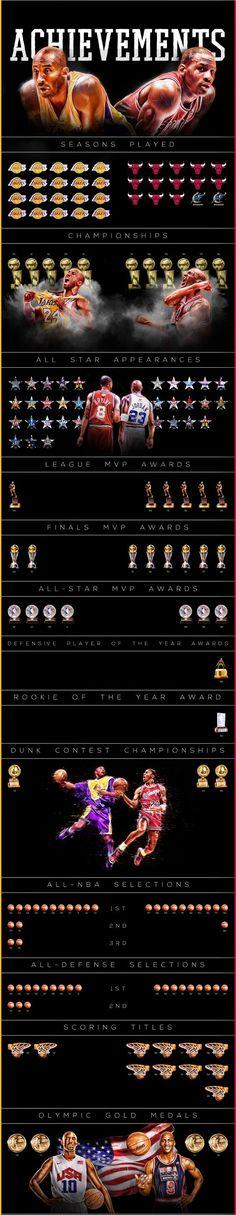 Kobe Bryant vs Michael Jordan Final Career Comparison