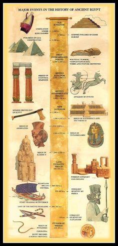 Linea del tiempo con los mayores eventos en el antiguo Egipto.