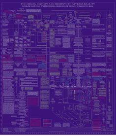 Urantia Book Flow Chart Intro