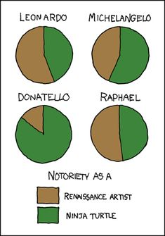 Not going to lie, I did not know that they were all named after Renaissance artists until I was an adult. Oops :P