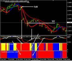 Forex Trend Reader Trading System