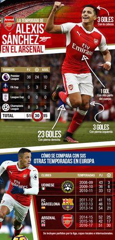 Mira los espectaculares números que consiguió Alexis Sánchez en la que podría ser su última temporada en el Arsenal   Emol.com #arsenal #fa #cup #futbol #alexis #alexissanchez #sanchez #as7 #chile #premierleague #gunners #gunner