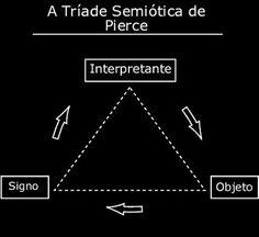 Priscila Brasil: Entendendo a semiótica de Charles Sanders Peirce