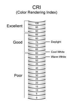 CRI Chart: Light Bulbs Etc, Inc.