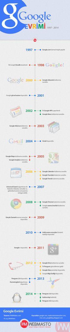 Google Evrimi (1997 - 2014)