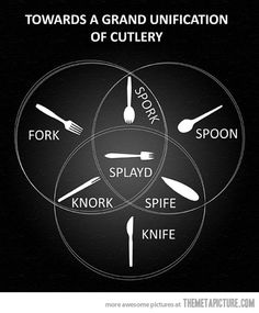 Fork   Spoon   Knife…