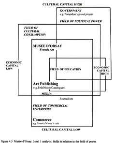 """the gallerist: Diagrams from """"Art Rules; Pierre Bourdieu and the Visual Arts"""" by Michael Grenfell and Cheryl Hardy. New York. Art Rules, Cultural Capital, French Art, Diagram, Politics, Culture, Education, Visual Arts, Cheryl"""
