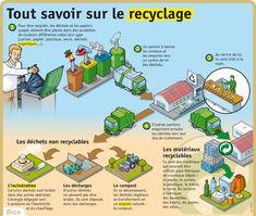Fiche exposés : Tout savoir sur le recyclage