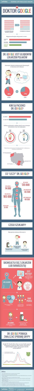 Dr Google - infografika