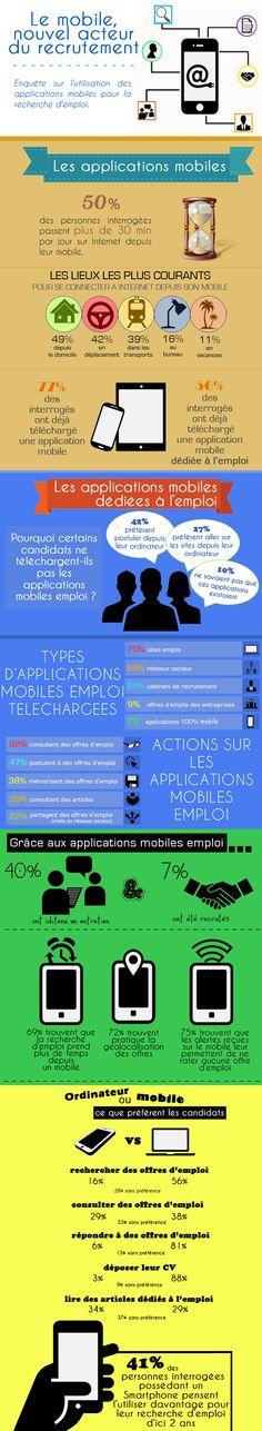 Applications mobiles et recrutement