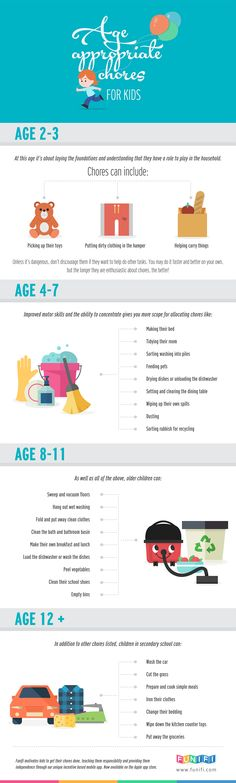 Check out our printable age appropriate chore chart to help get the kids started with a little dirty work.