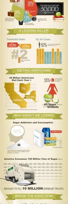 Obesity in America: The problem and the solution #healthy #infographic #ad