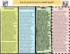 Hmmm...Are all governments created equal?  Here, students read about 4 different options for government and complete a graphic organizer that compares benefits and drawbacks of each!