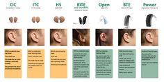 Tipos de audífonos y para qué tipo de pérdida auditiva son apropiados