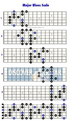 Blues Guitar Chords, Guitar Chords And Scales, Music Theory Guitar, Guitar Chords For Songs, Music Chords, Music Guitar, Guitar Rig, Learn Acoustic Guitar, Learn Guitar Chords