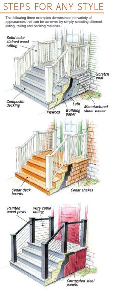 Home Carpentry, Home Remodeling Projects - How To Build an Entry Deck and Steps (Side Porch Step) Porch Stairs, Front Stairs, House With Porch, House Front, Home Renovation, Home Remodeling, Front Porch Steps, Front Deck, Side Porch