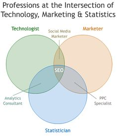 Professions at the Intersection of Technology, Marketing & Statistics.