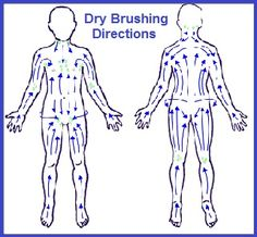 how to do dry skin brushing - clears our lymphatic system, detoxes and claims to reduce cellulite Benefits Of Dry Brushing, Dry Brushing Skin, Drainage, Skin Care Routine For 20s, Dry Skin Remedies, Avon Products, Lymphatic System, Perfectly Posh, Normal Skin