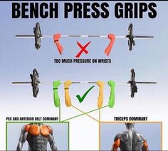 Gripping the bar at different widths varies which muscles are emphasized Workout Inspiration, Fitness Inspiration, Bench Press, Physical Activities, Muscles, Physics, Bar, Physics Humor, Muscle