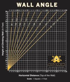 Climbing Wall Angles... via Home Rock Climbing Walls and Atomic Holds