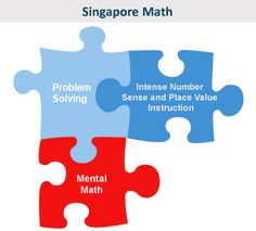 Three pieces of Singapore Math