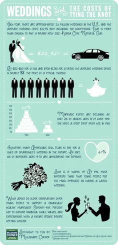 Weddings And The Costs Of Tying The Knot