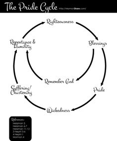 : Here's the pride cycle of the Nephites with the way of breaking free from it (remembering God) from Helaman I'm using this handout for students to Family Scripture, Scripture Reading, Scripture Study, Book Of Mormon Scriptures, Bible, Lds Seminary, Lds Clipart, Family Home Evening Lessons, Lds Mormon