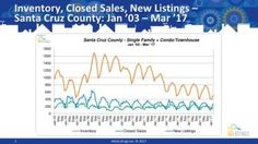 Here are the latest MARKET STATS FOR SANTA CRUZ COUNTY!