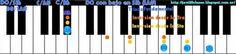 Piano: Acordes Mayores con bajo en séptima (inversiones de bajos) Clases simples de Guitarra y Piano