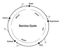 A human-centered service blueprint: A Hair Salon
