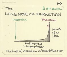 The Long Nose of Innovation - Bill Buxton. I love Bill Buxton's Long Nose of Innovation theory that basically a ton of small incremental work precedes what feels like a wow innovation moment. Computer mice, touchscreens, robotics, CNC machining, haptics etc were all around for decades before they hit the big time.