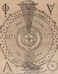 Athanasius Kircher. Oedipus Aegyptiacus. 1652 / Sacred Geometry <3