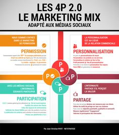 Infographie Le Marketing Mix des Medias Sociaux par Jean-Christian Rivet