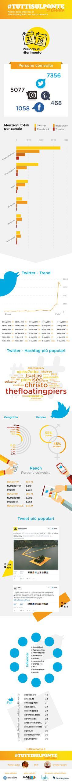 Prima analisi social dell'evento The Floating Piers. Dati rilevati fino al 19 giugno 2016